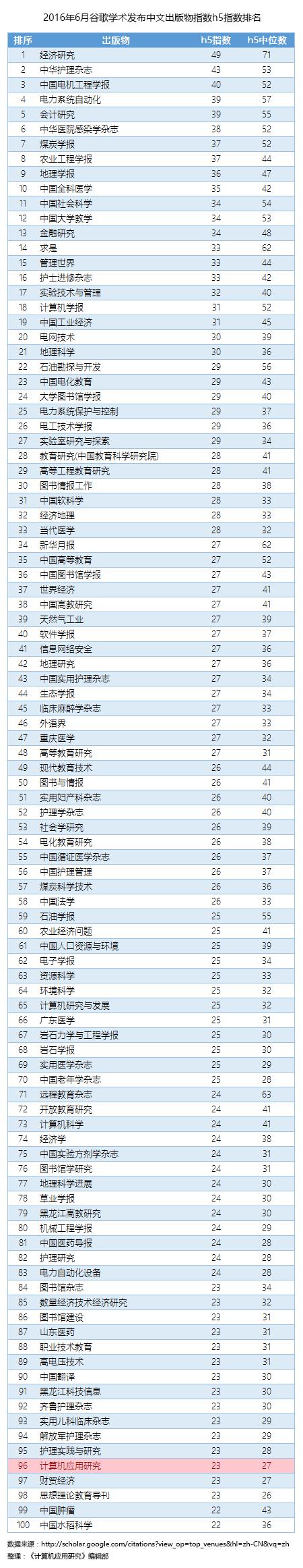 中文期刊前100排行